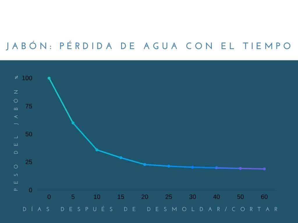un gráfico mostrando la perdida de agua del jabón con el tiempo